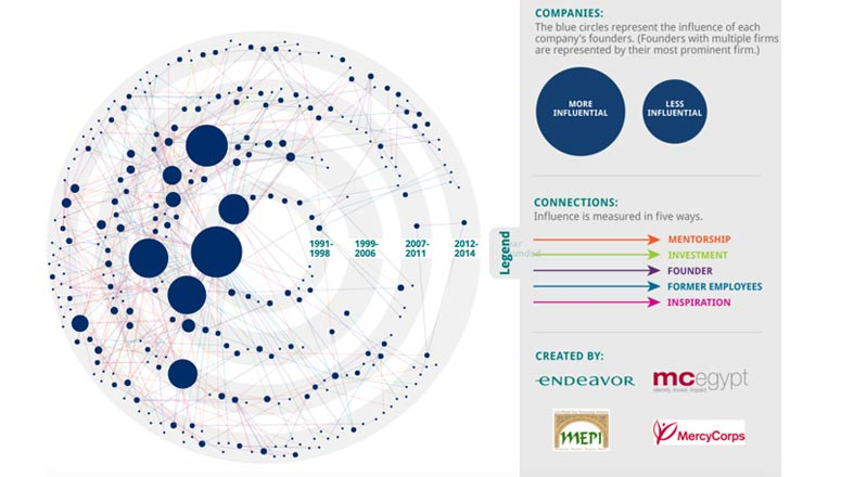 ecosystem-connections-mapping