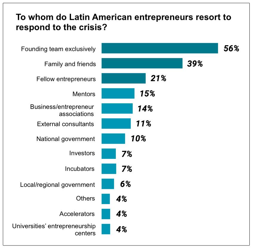 Responses from Entrepreneurs
